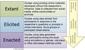 Types of Qualitative Data Collection Online