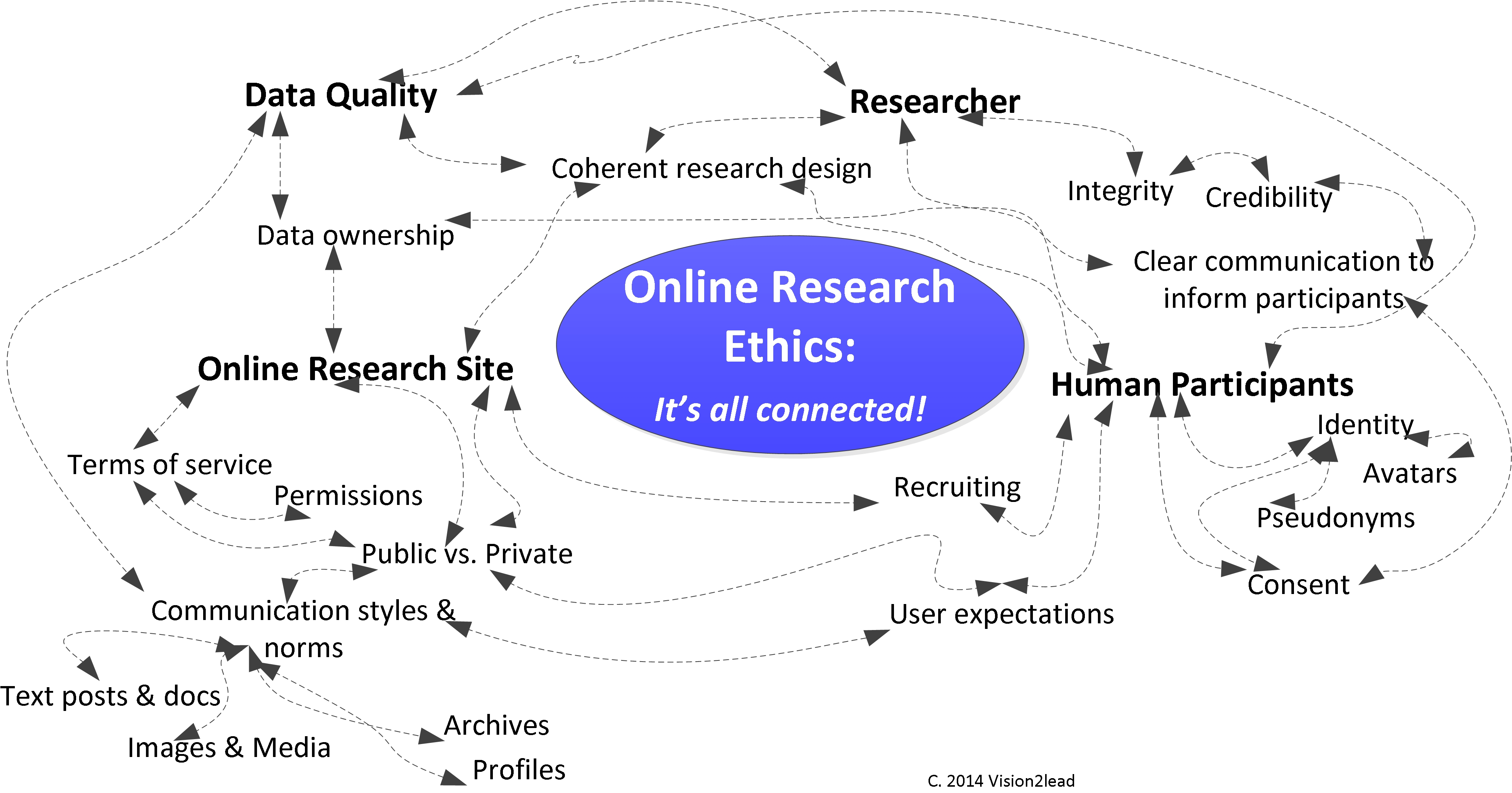 Online Research Ethics Map