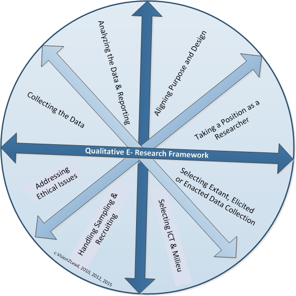 Qualitative E-Research Framework