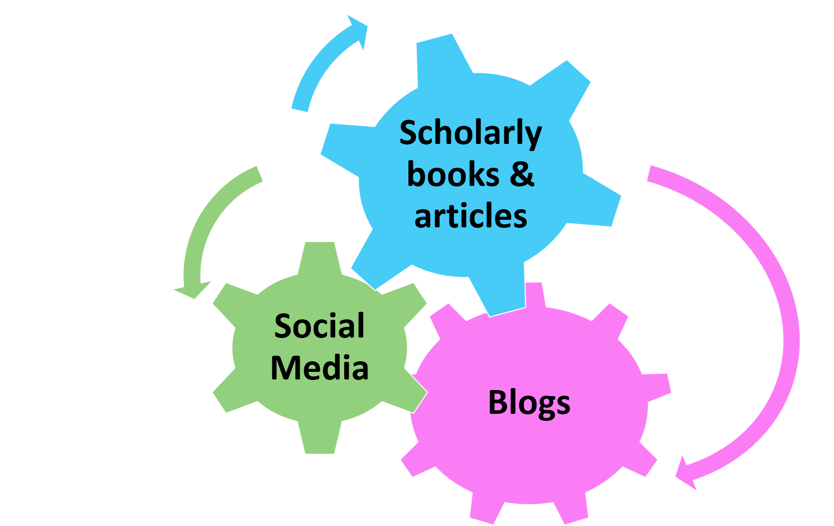 Publishing dissertation chapters as articles