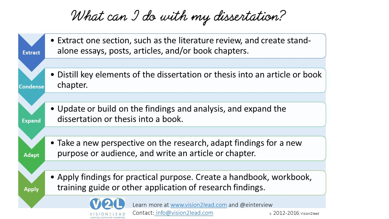 Dissertation publications