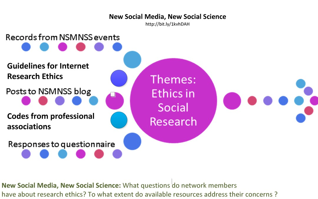 ethical issues in social research 2 essay Ethical and legal issues in research involving human subjects: do you want a piece of me  in relation to other issues pertaining to research  ethical/social .