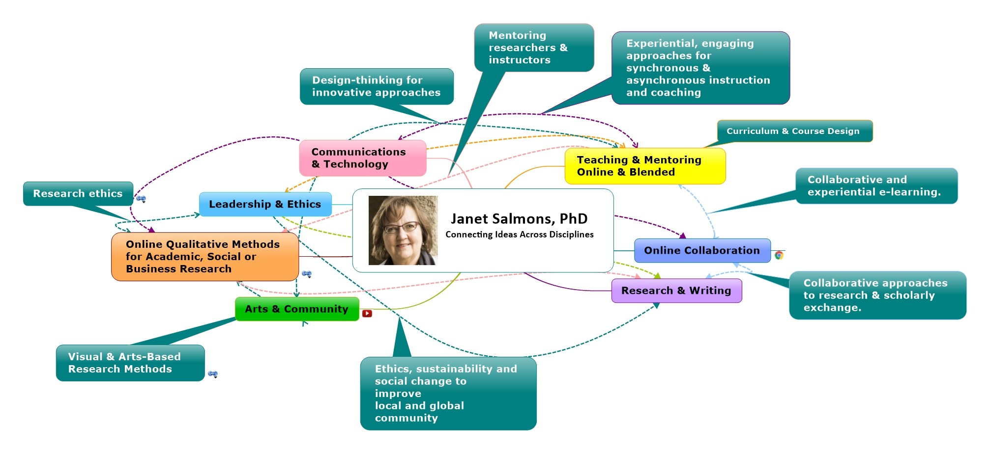 Mind map showing interests