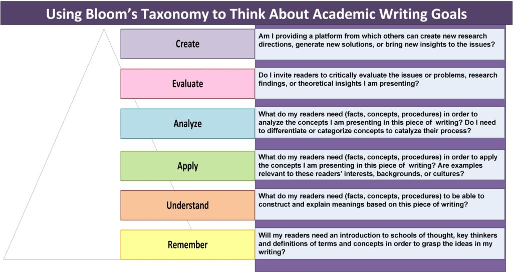 see my post on the textbook and academic authors assocblog about thinking about how we see ourselves and measure success as writers academic writing